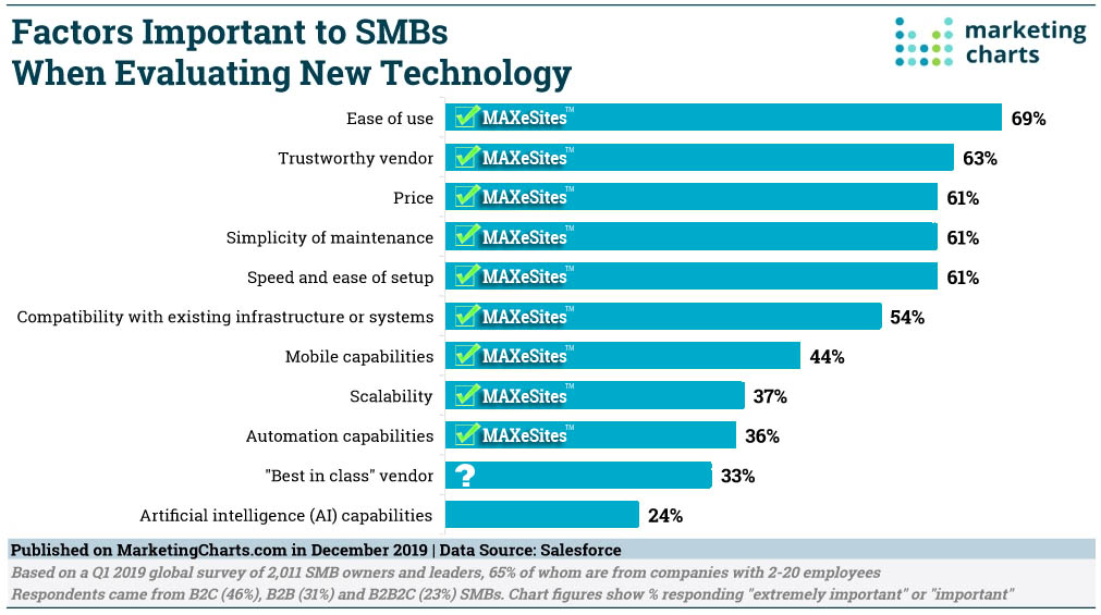 Create and deploy MAXeSite apps to satisfy 9 of 11 factors important to SMBs when evaluating new technology