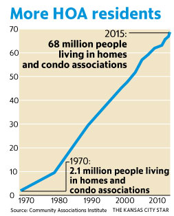 Number of people living in common interest communities stats