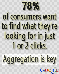 78% of consumers want to find what they're looking for in just 1 or 2 clicks, aggregation is key