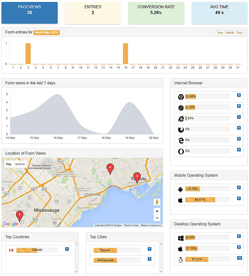 Get the facts with real-time form analytics, metrics, and stats to gauge marketing efforts- No more guessing