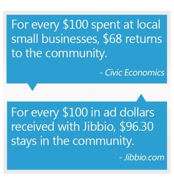 96.3 percent of ad & sponsorship revenue stays in community with Jibbio C2 & C.L.E.A.R. service