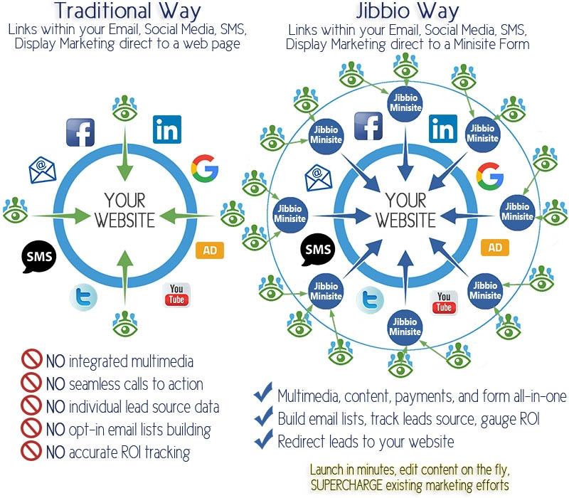 Traditional vs Modern marketing approach